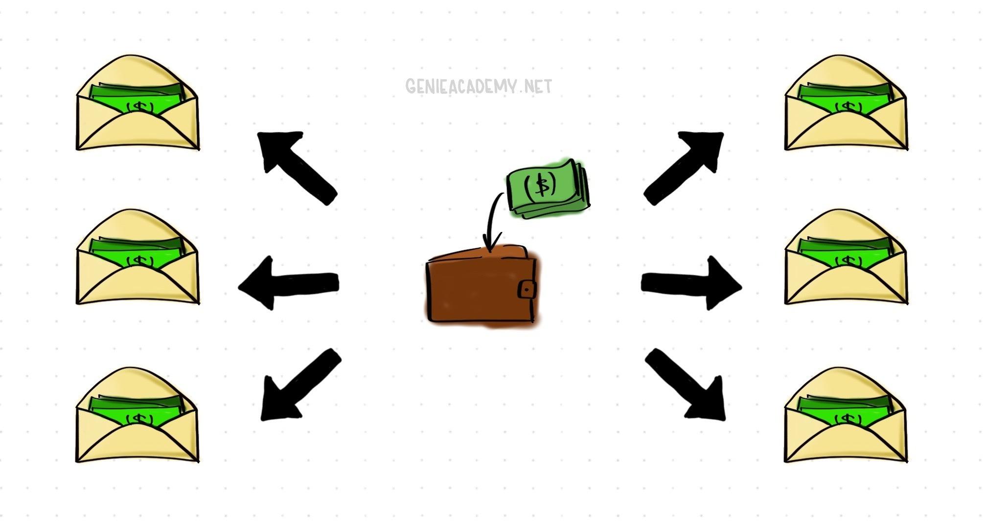 Phương pháp quản lý chi tiêu: Quy tắc bìa thư
